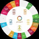sabmiller_global-goals-infographic